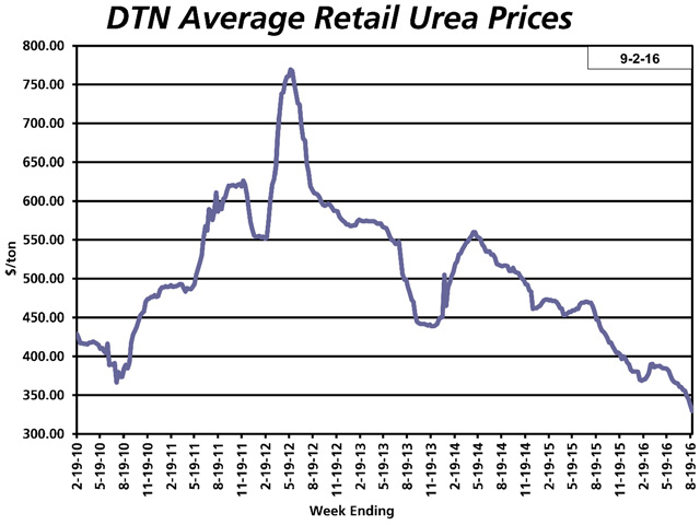 Average urea prices have tumbled to six-year lows of $326 per ton, according to DTN's weekly retailer survey. (DTN chart)